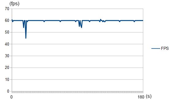 fps測定結果