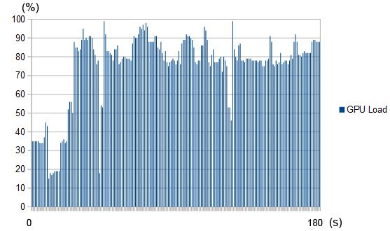 GPU負荷測定結果