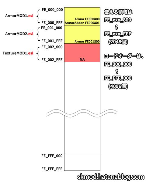 FE領域に配置されたeslのFormID