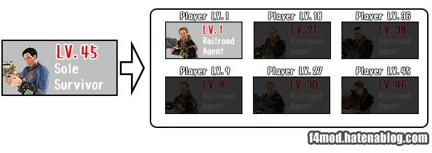 プレイヤキャラによるキャップ設定