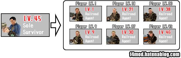 LV45での制限無しスポーン