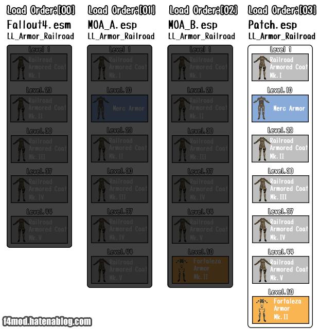 LeveledListの互換パッチ