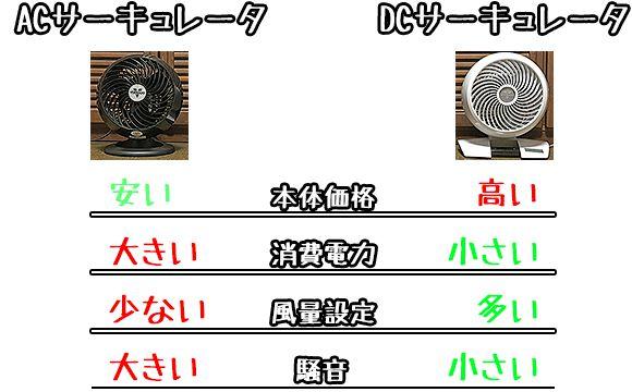 ACモデルとDCモデルの特徴