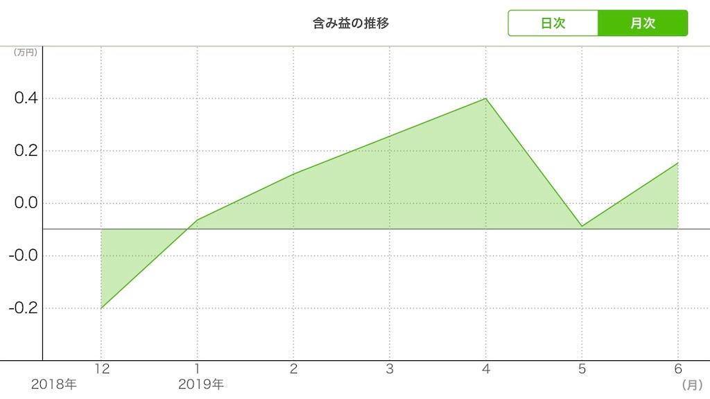 f:id:Kuzunoha29:20190616134834j:image