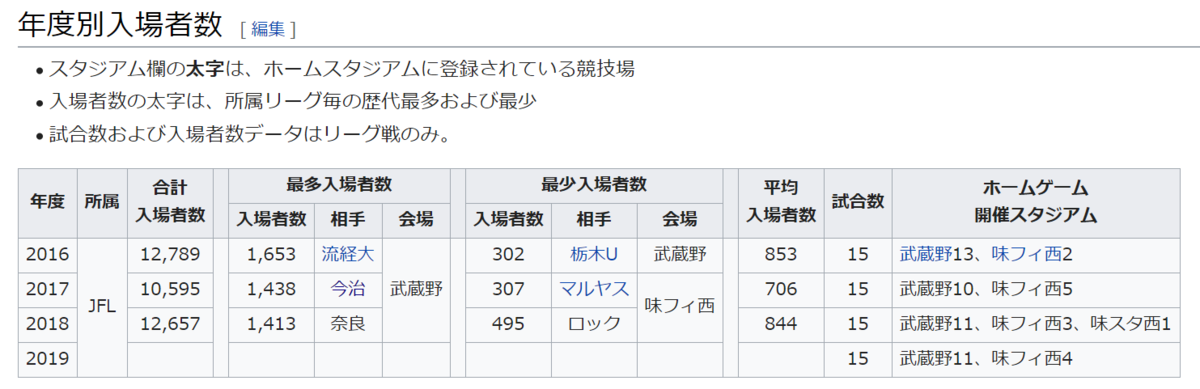 f:id:Kyabe2soccer:20191115212420p:plain