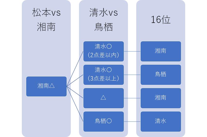 f:id:Kyabe2soccer:20191205140807p:plain