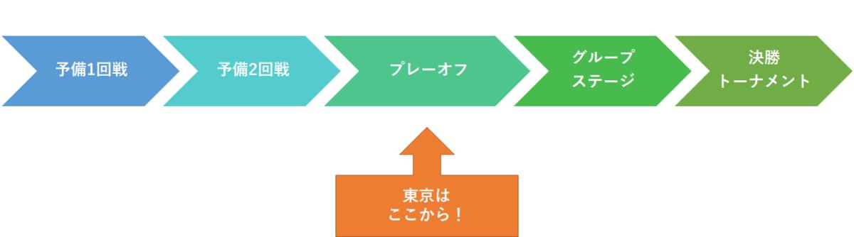 f:id:Kyabe2soccer:20191207221531p:plain