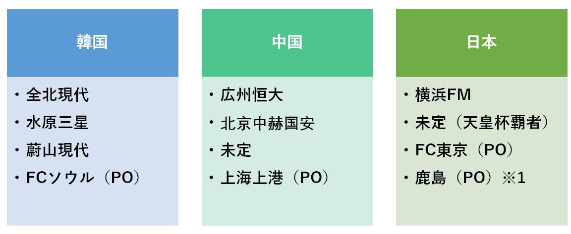 f:id:Kyabe2soccer:20191207223035p:plain