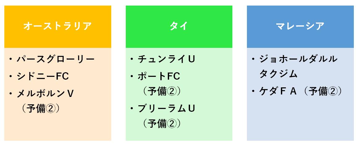 f:id:Kyabe2soccer:20191207224449p:plain