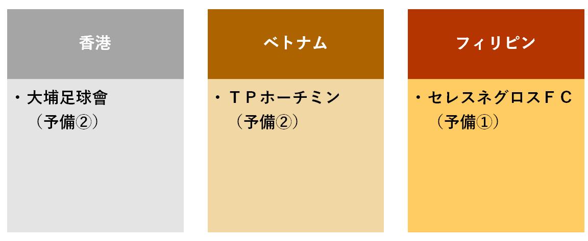 f:id:Kyabe2soccer:20191207224509p:plain