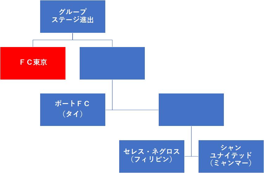 f:id:Kyabe2soccer:20191207234533p:plain