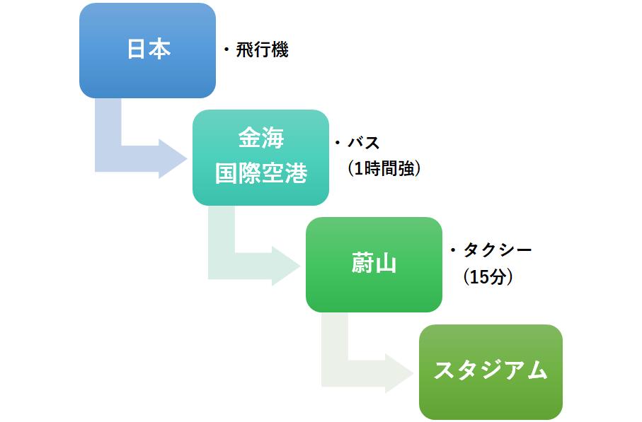 f:id:Kyabe2soccer:20191211154316p:plain