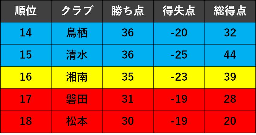 f:id:Kyabe2soccer:20191215170702p:plain