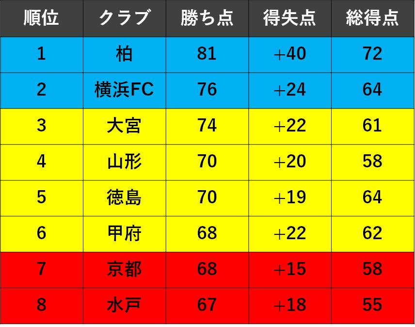 f:id:Kyabe2soccer:20191215170745p:plain