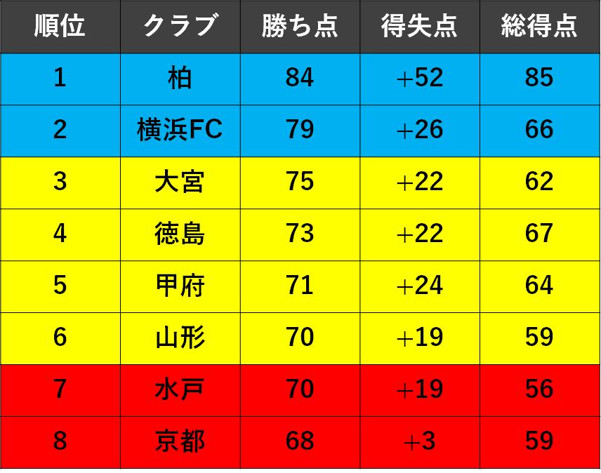 f:id:Kyabe2soccer:20191215170832p:plain