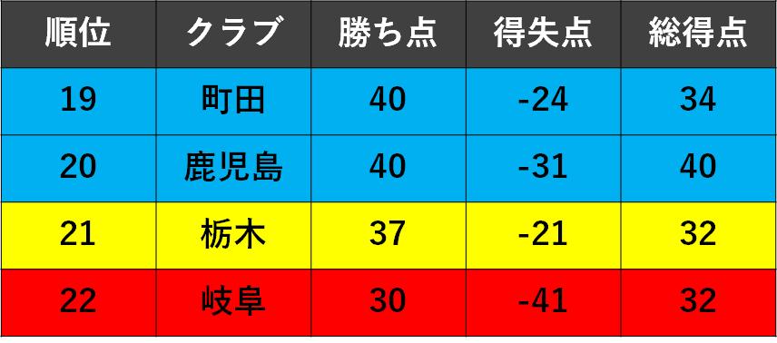 f:id:Kyabe2soccer:20191215170856p:plain