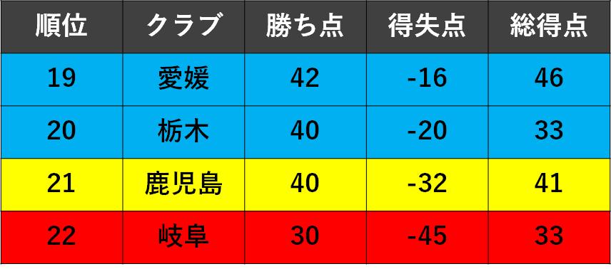f:id:Kyabe2soccer:20191215170911p:plain