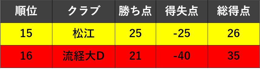 f:id:Kyabe2soccer:20191215171131p:plain