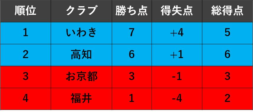 f:id:Kyabe2soccer:20191215171148p:plain