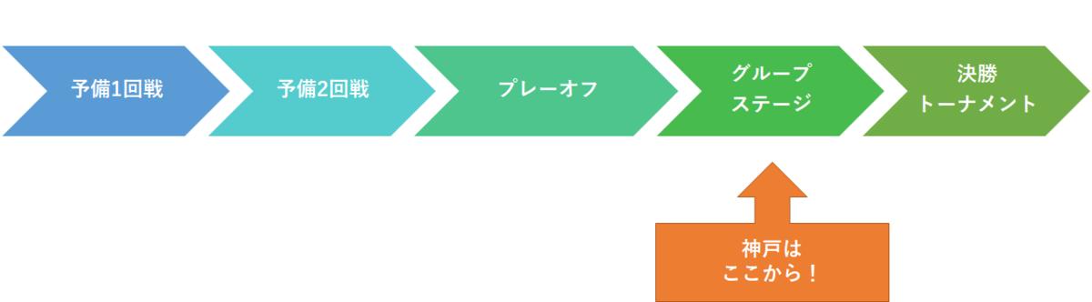 f:id:Kyabe2soccer:20200110132904p:plain