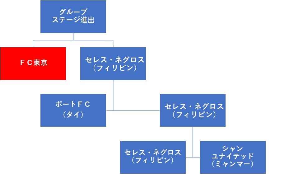 f:id:Kyabe2soccer:20200121225417p:plain