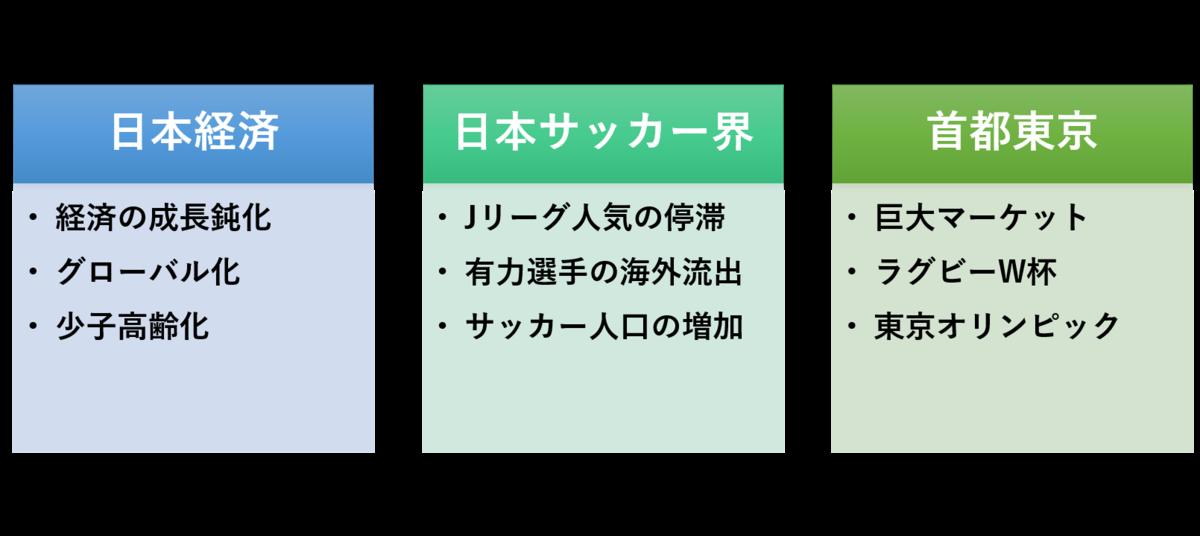 f:id:Kyabe2soccer:20200126001336p:plain