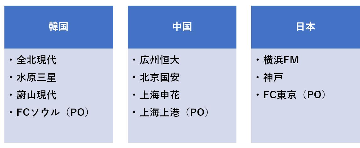 f:id:Kyabe2soccer:20200130234428p:plain