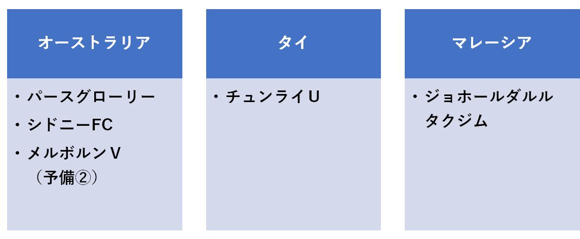 f:id:Kyabe2soccer:20200130234445p:plain