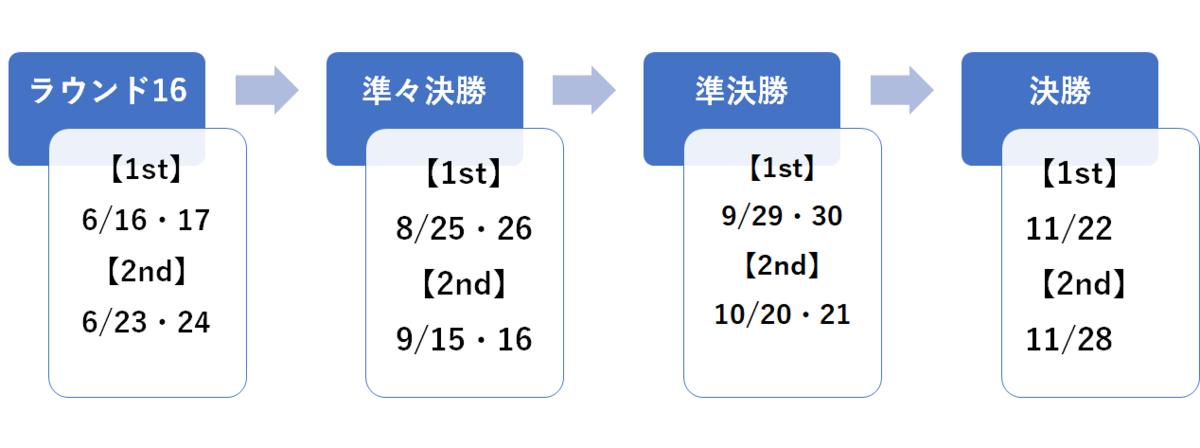 f:id:Kyabe2soccer:20200206010140p:plain