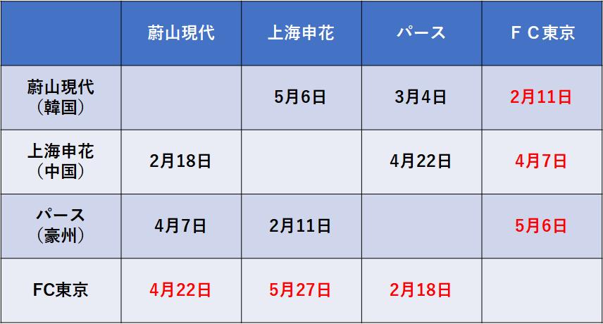 f:id:Kyabe2soccer:20200206010347p:plain