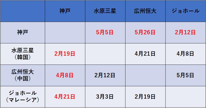 f:id:Kyabe2soccer:20200206010751p:plain