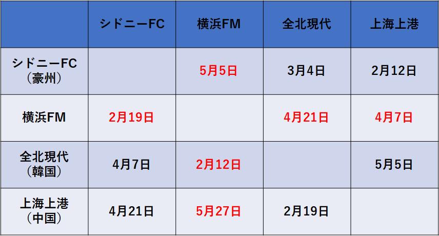 f:id:Kyabe2soccer:20200206011241p:plain