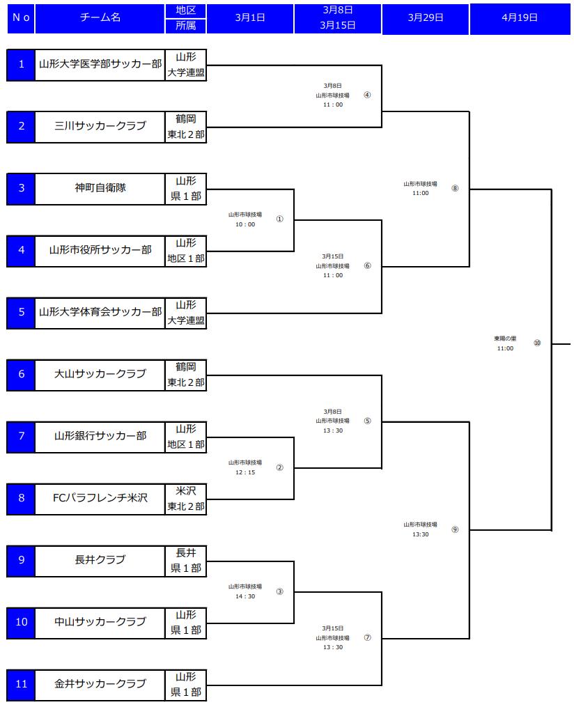 f:id:Kyabe2soccer:20200222121617p:plain