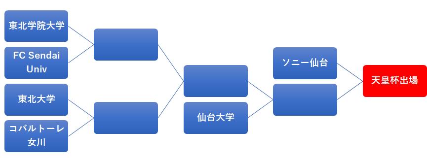f:id:Kyabe2soccer:20200222123605p:plain