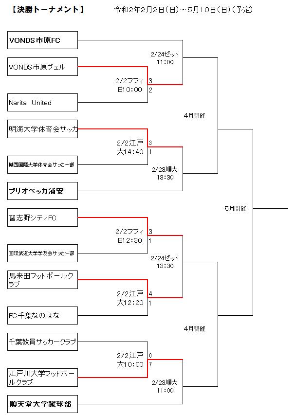 f:id:Kyabe2soccer:20200223183224p:plain