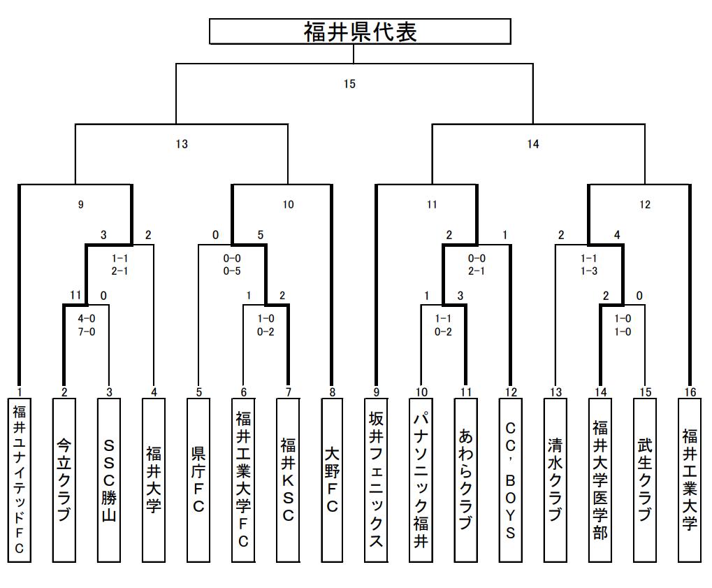 f:id:Kyabe2soccer:20200224220117p:plain
