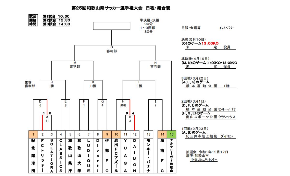 f:id:Kyabe2soccer:20200229193107p:plain