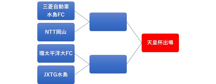 f:id:Kyabe2soccer:20200307112217p:plain