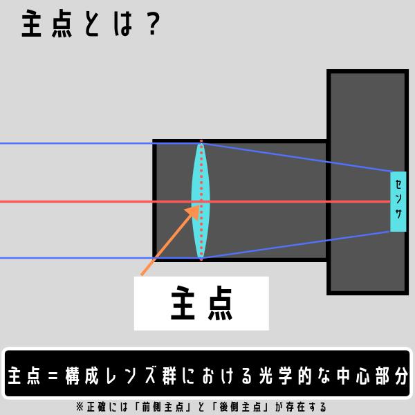 f:id:Kyo_Ichikawa:20190831103250p:plain