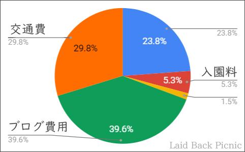 支出割合の円グラフ