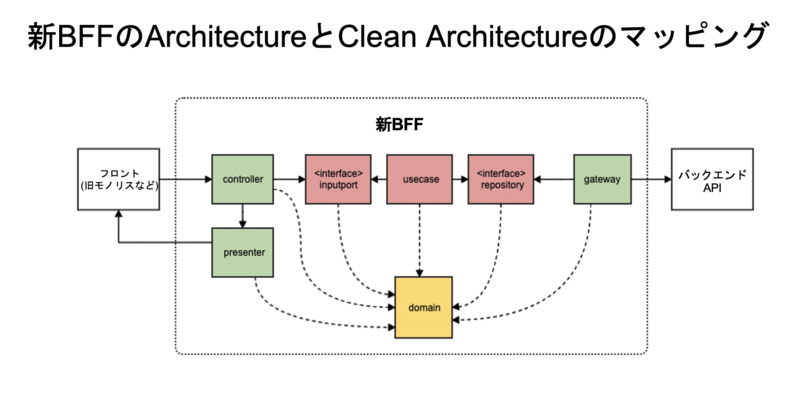 Backend For FrontendとClean Architectureのマッピング