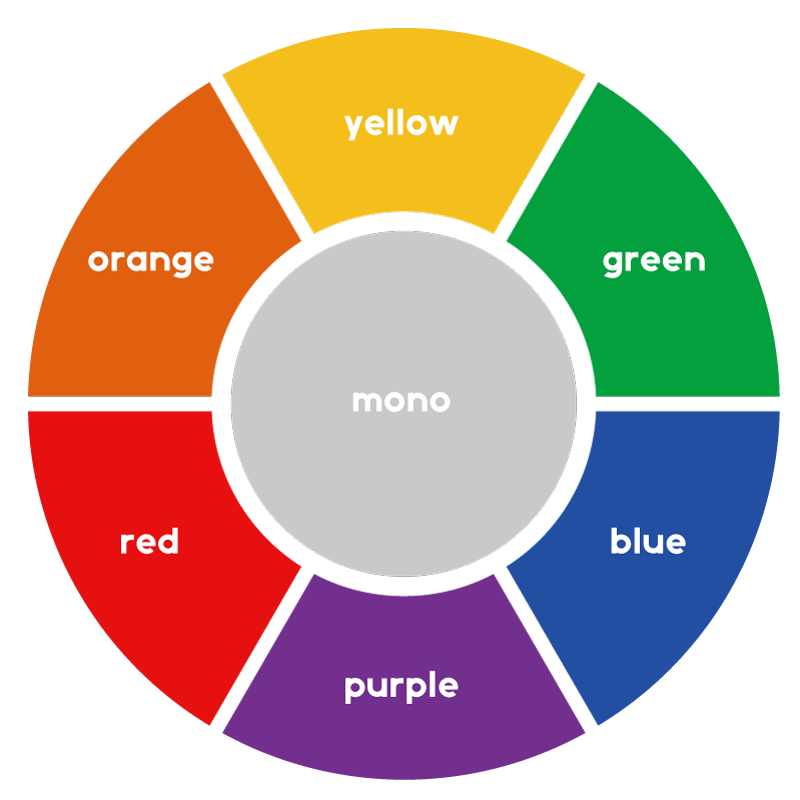 red, orange, yellow, green, blue, purple, monoの七色のカラーサークル