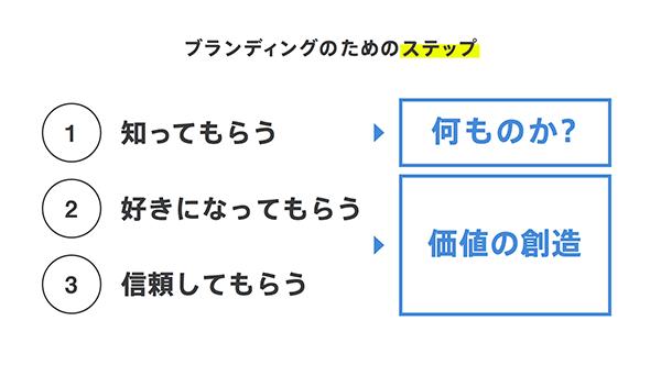 f:id:LIFULL-ikegamia:20180821143229p:plain