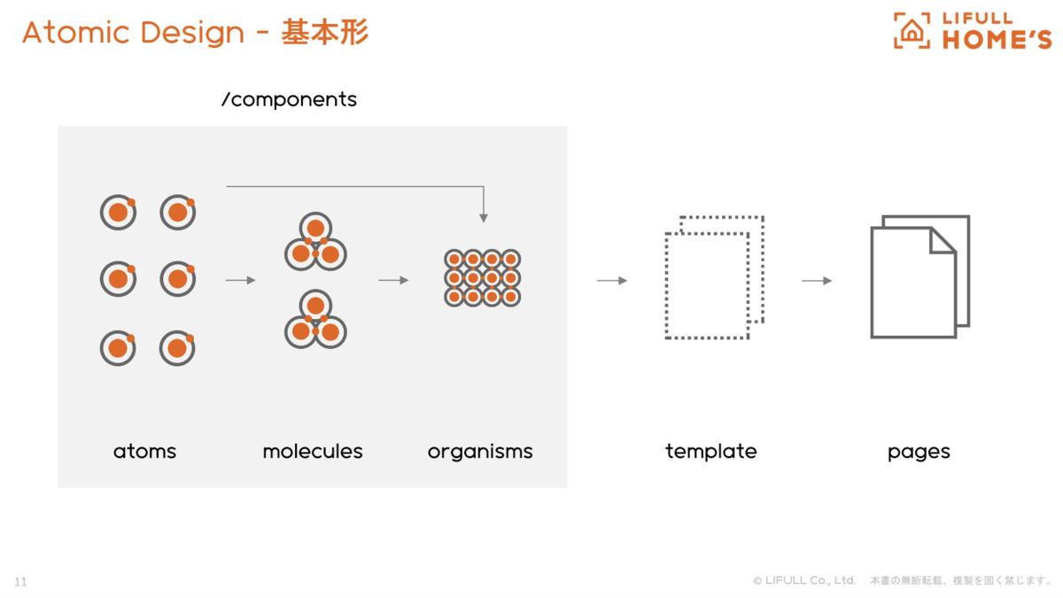 基本的な Atomic Design のコンポーネント分類の図