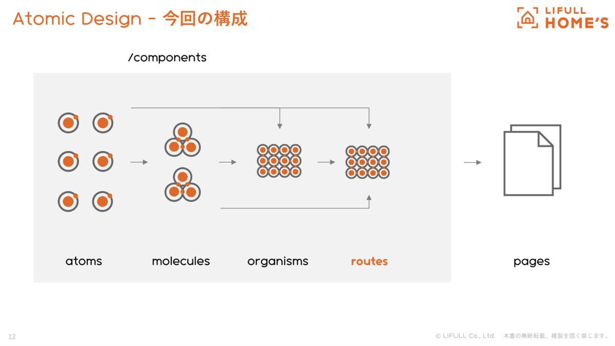 カスタムした Atomic Design のコンポーネント分類の図