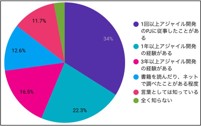 LIFULL HOME'S事業に関わる社員のアジャイルに関する経験・知識のレベル別の割合