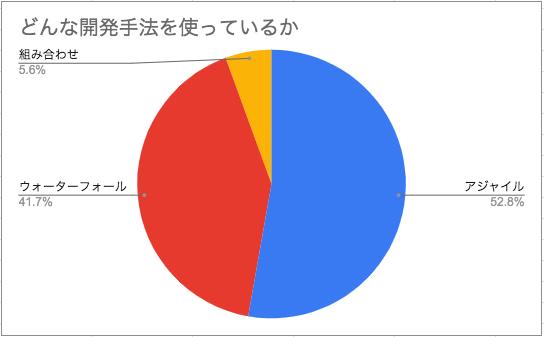 採用している開発手法の内訳(アジャイル: 52.8%, ウォーターフォール41.7%, 組み合わせ: 5.6%)