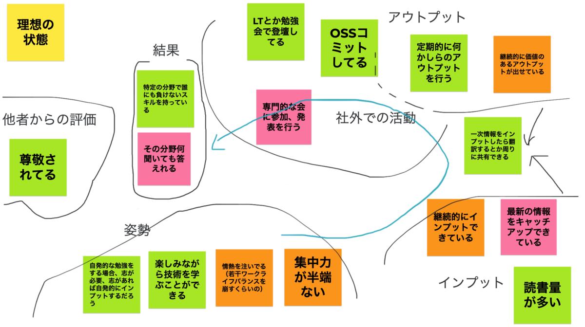 f:id:LIFULL-nozawat:20210819214313p:plain