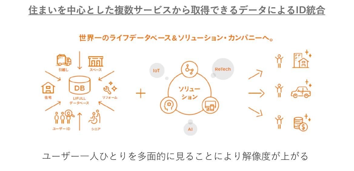 f:id:LIFULL-ryohori:20191220152707p:plain