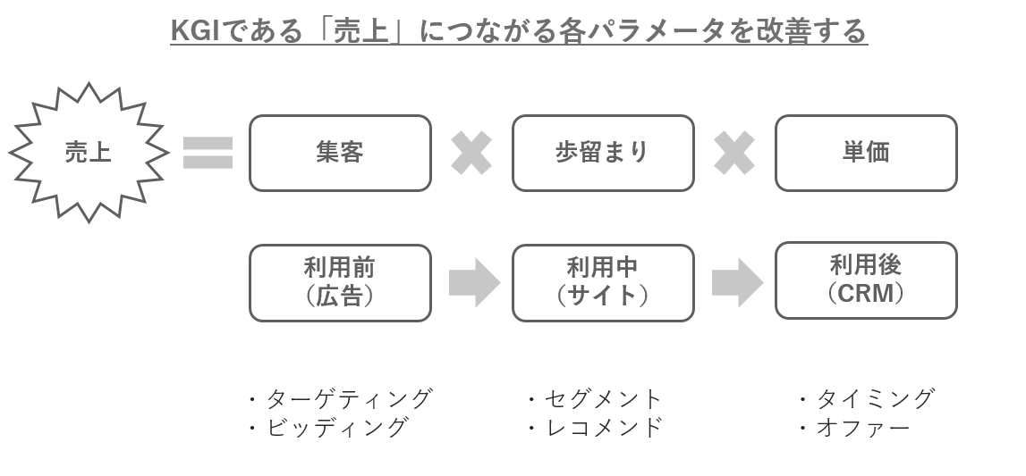 f:id:LIFULL-ryohori:20191220152818p:plain